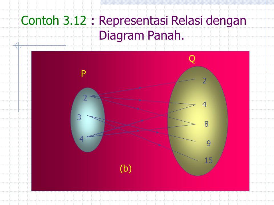 Contoh 3.12 : Representasi Relasi dengan Diagram Panah. 2 3 4 2 4 8 9 15 P Q (b)