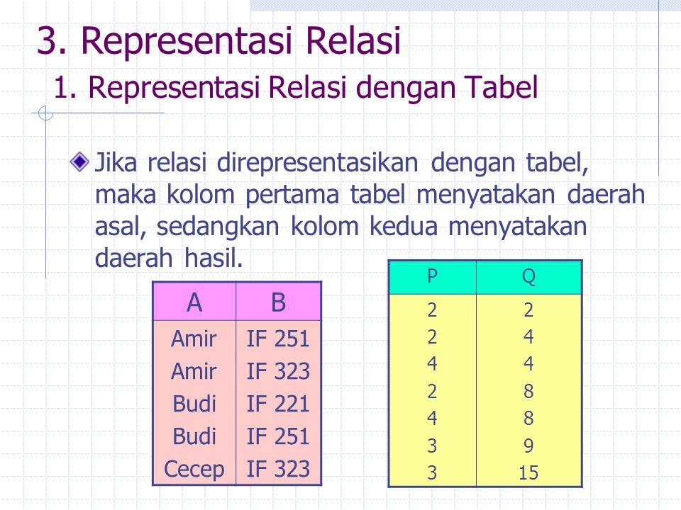 1. Representasi Relasi dengan Tabel Jika relasi direpresentasikan dengan tabel, maka kolom pertama tabel menyatakan daerah asal, sedangkan kolom kedua