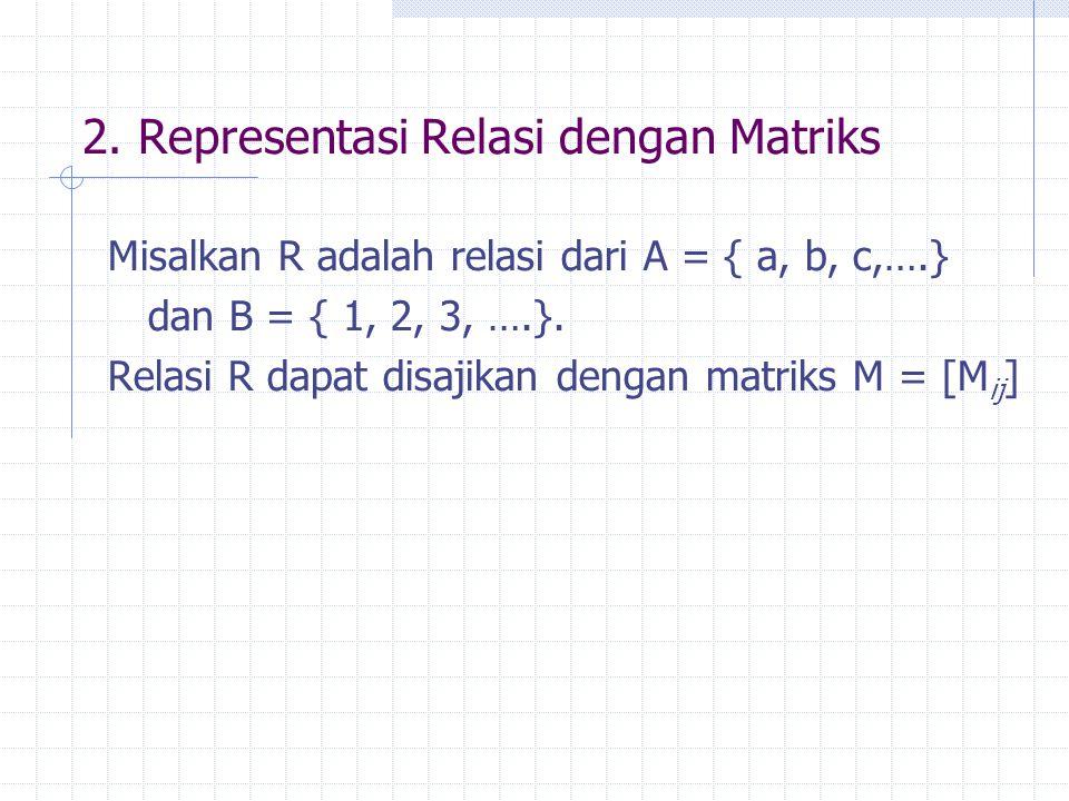2. Representasi Relasi dengan Matriks Misalkan R adalah relasi dari A = { a, b, c,….} dan B = { 1, 2, 3, ….}. Relasi R dapat disajikan dengan matriks