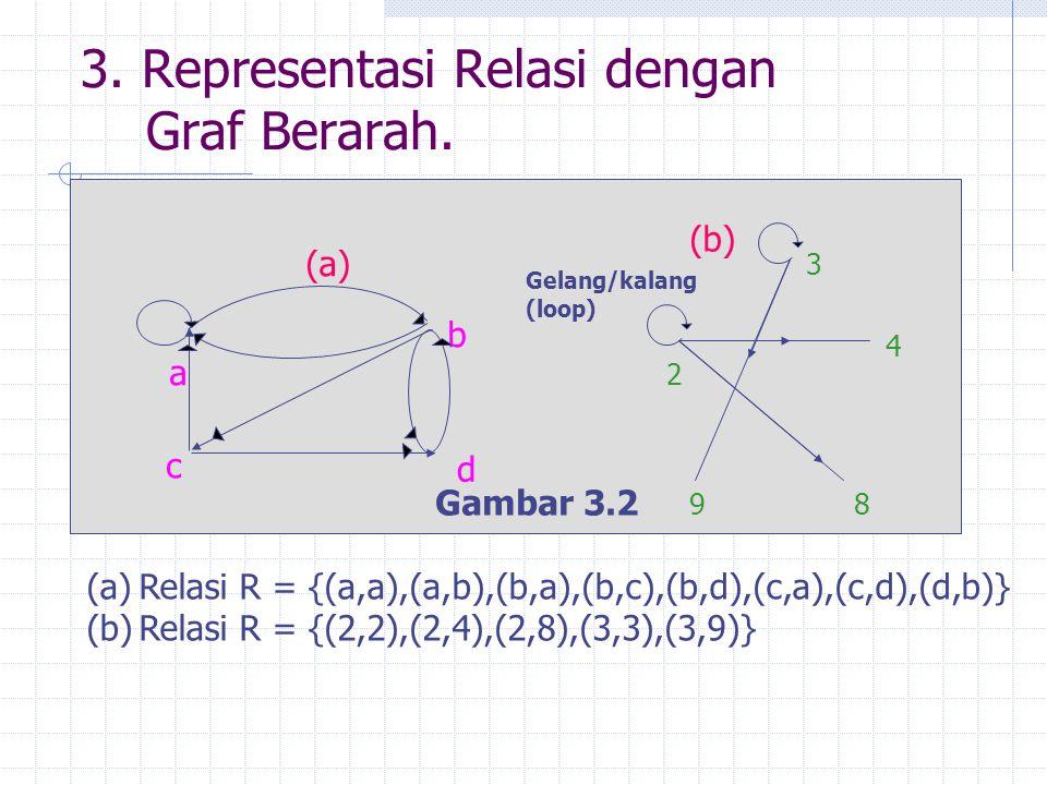 3. Representasi Relasi dengan Graf Berarah. a b c d (a) (b) 2 3 4 89 Gelang/kalang (loop) Gambar 3.2 (a)Relasi R = {(a,a),(a,b),(b,a),(b,c),(b,d),(c,a