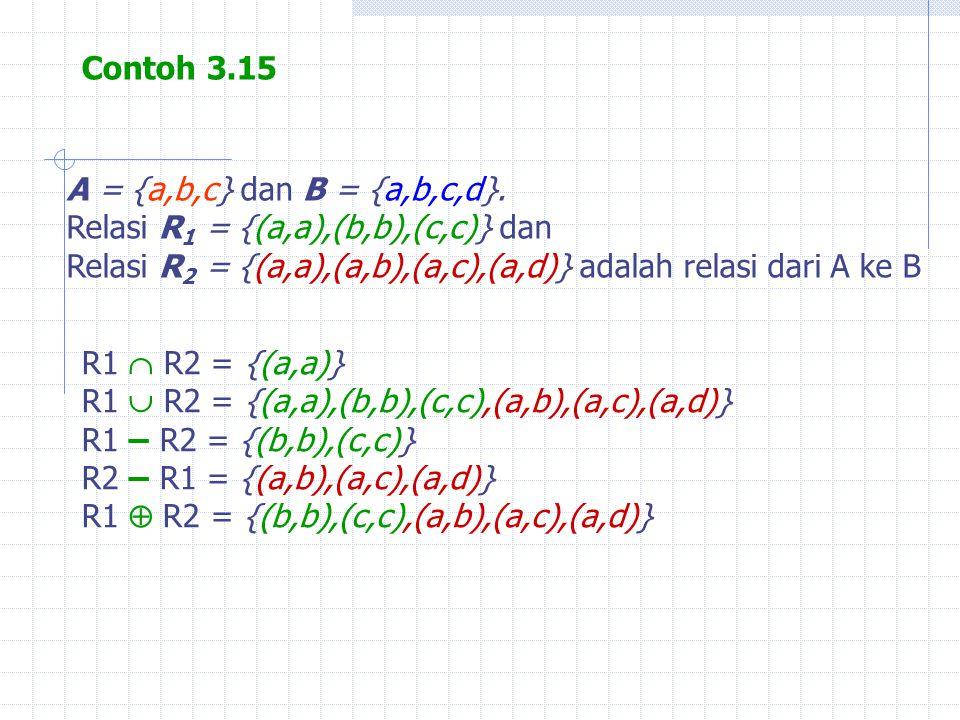 Contoh 3.15 A = {a,b,c} dan B = {a,b,c,d}. Relasi R 1 = {(a,a),(b,b),(c,c)} dan Relasi R 2 = {(a,a),(a,b),(a,c),(a,d)} adalah relasi dari A ke B R1 