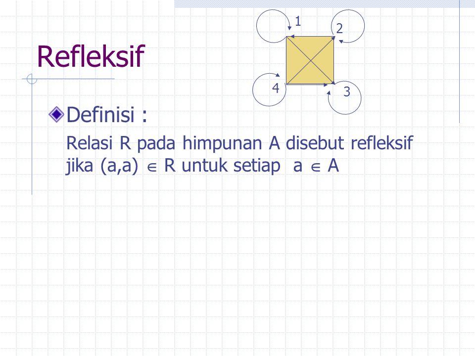 Refleksif Definisi : Relasi R pada himpunan A disebut refleksif jika (a,a)  R untuk setiap a  A 1 4 3 2