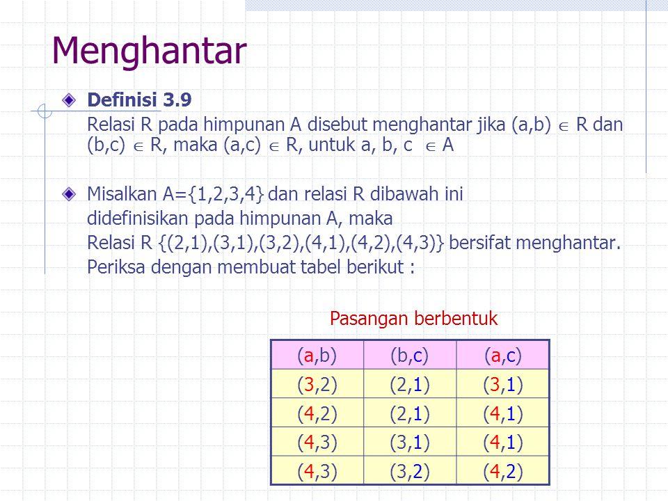 Menghantar Definisi 3.9 Relasi R pada himpunan A disebut menghantar jika (a,b)  R dan (b,c)  R, maka (a,c)  R, untuk a, b, c  A Misalkan A={1,2,3,