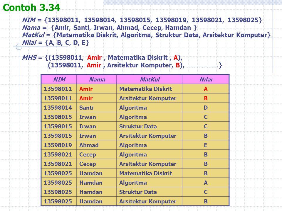Contoh 3.34 NIM = {13598011, 13598014, 13598015, 13598019, 13598021, 13598025} Nama = {Amir, Santi, Irwan, Ahmad, Cecep, Hamdan } MatKul = {Matematika