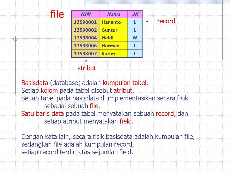 Basisdata (database) adalah kumpulan tabel. Setiap kolom pada tabel disebut atribut. Setiap tabel pada basisdata di implementasikan secara fisik sebag