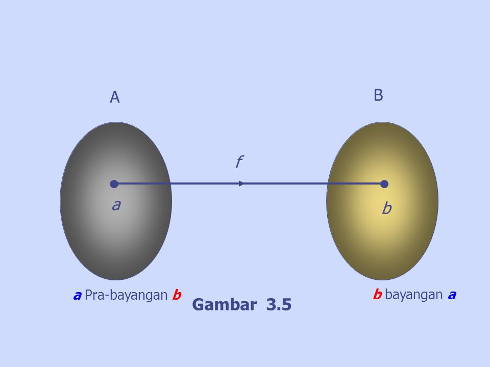 A B a b f Gambar 3.5 b bayangan a a Pra-bayangan b