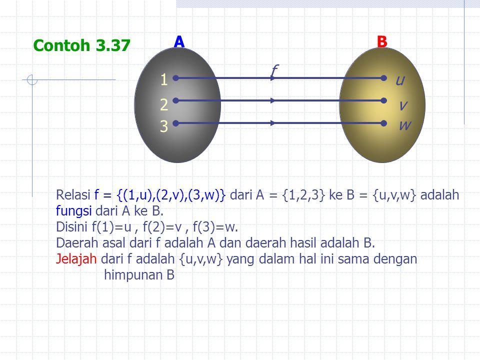 AB 1u f 2 3 v w Contoh 3.37 Relasi f = {(1,u),(2,v),(3,w)} dari A = {1,2,3} ke B = {u,v,w} adalah fungsi dari A ke B. Disini f(1)=u, f(2)=v, f(3)=w. D
