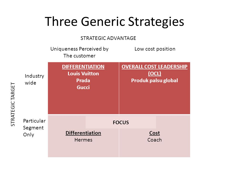 Three Generic Strategies DIFFERENTIATION Louis Vuitton Prada Gucci OVERALL COST LEADERSHIP (OCL) Produk palsu global Differentiation Hermes Cost Coach STRATEGIC ADVANTAGE STRATEGIC TARGET FOCUS Industry wide Particular Segment Only Uniqueness Perceived by The customer Low cost position