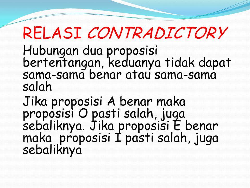 RELASI CONTRADICTORY Hubungan dua proposisi bertentangan, keduanya tidak dapat sama-sama benar atau sama-sama salah Jika proposisi A benar maka propos