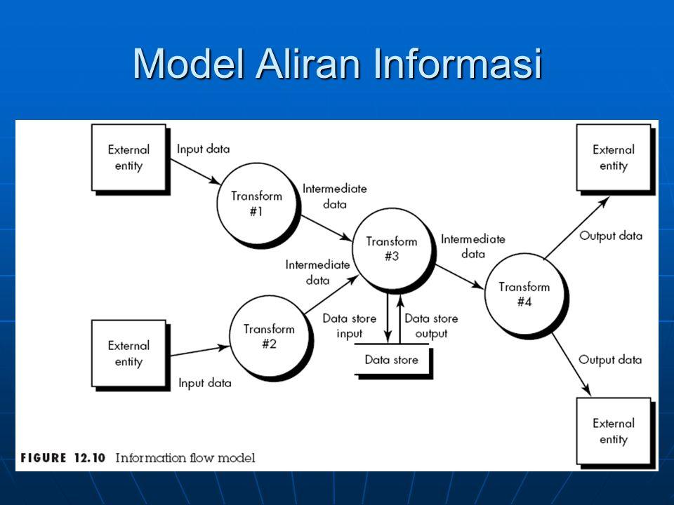 Model Aliran Informasi