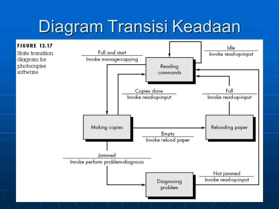 Diagram Transisi Keadaan