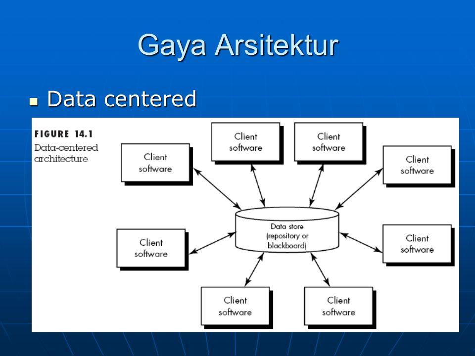 Gaya Arsitektur Data centered Data centered