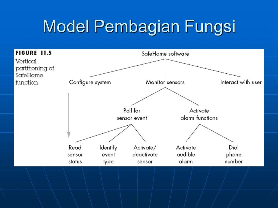 Model Pembagian Fungsi