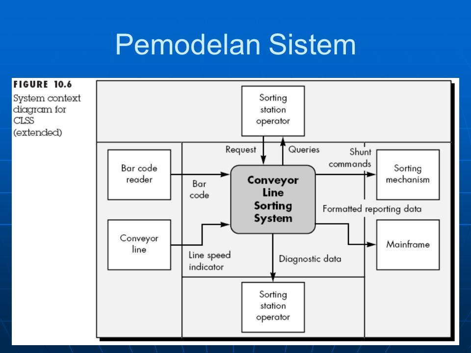 Proses Desain Desain yang baik: Desain yang baik: Mengakomodasi semua kebutuhan sistem.Mengakomodasi semua kebutuhan sistem.