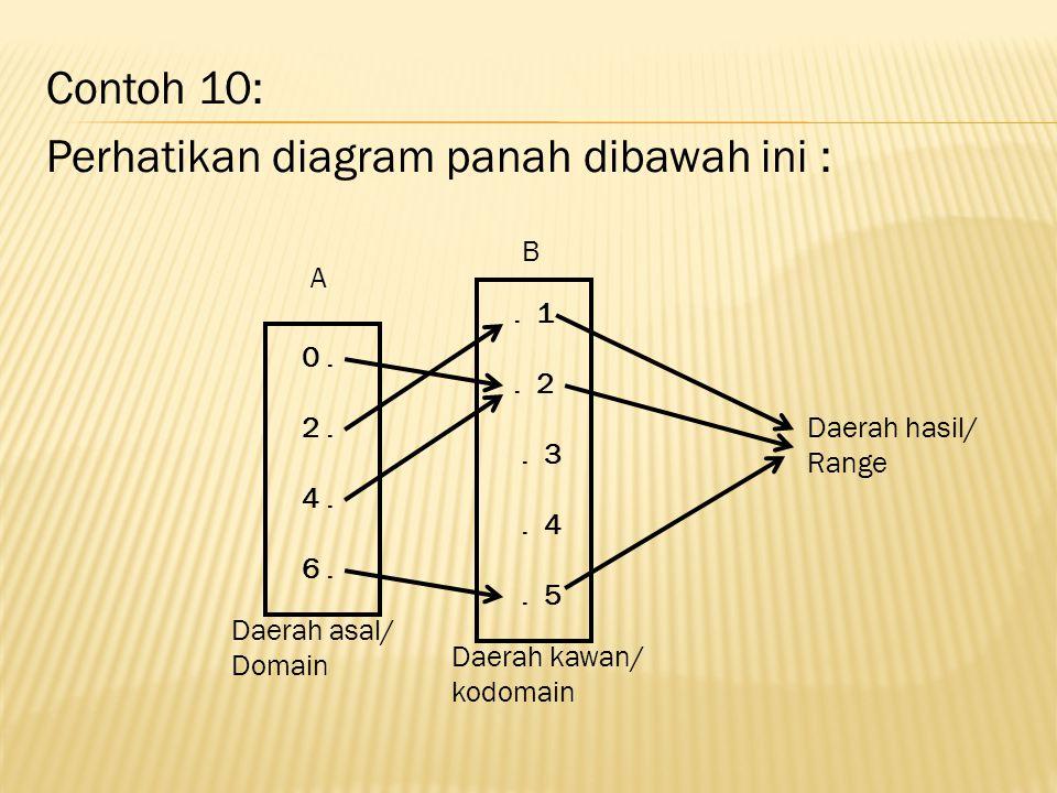 Contoh 10: Perhatikan diagram panah dibawah ini :.