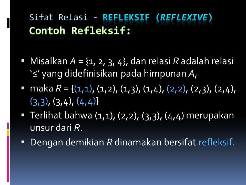 MMisalkan A = {1, 2, 3, 4}, dan relasi R adalah relasi '≤' yang didefinisikan pada himpunan A, mmaka R = {(1,1), (1,2), (1,3), (1,4), (2,2), (2,3), (2,4), (3,3), (3,4), (4,4)} TTerlihat bahwa (1,1), (2,2), (3,3), (4,4) merupakan unsur dari R.