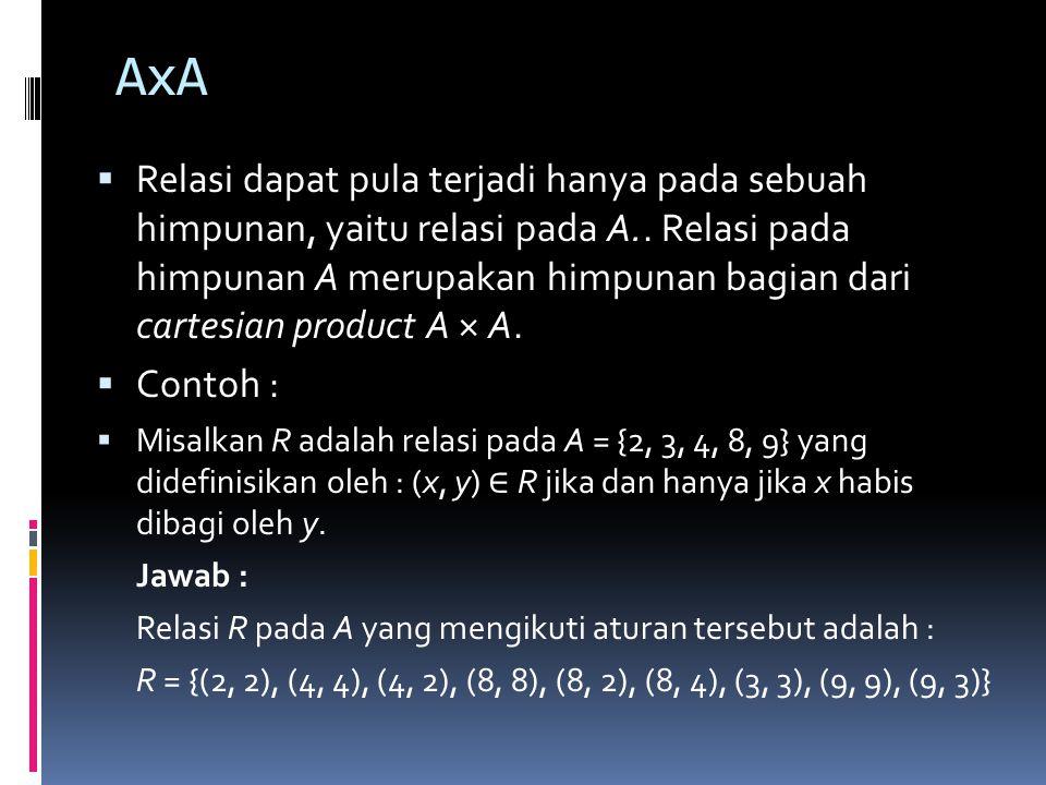 AxA  Relasi dapat pula terjadi hanya pada sebuah himpunan, yaitu relasi pada A..