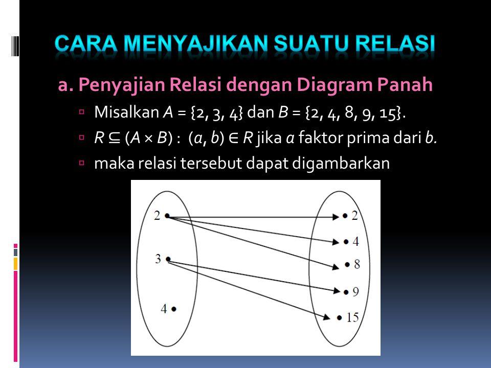 Misalkan A= {1, 2, 3, 4, 5, 6 } R=AxA= {(a, b) | a membagi y} 6 5 4 3 2 1 Diagram Hasse 1 < 4, 1 mendahului 4 1 ≤ 2, 1 langsung mendahului 2 2 // 3, 2 tdk dpt dibandingkan dng 3 4 > 1, 4 didahului 1 2 ≥ 1, 2 langsung didahului 1