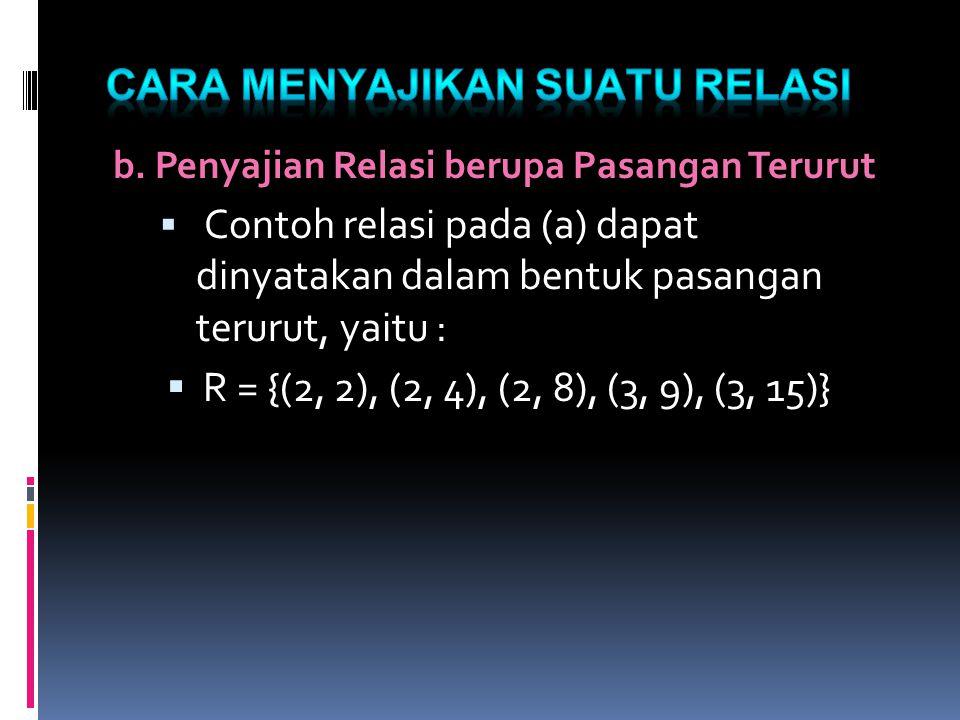 b. Penyajian Relasi berupa Pasangan Terurut  Contoh relasi pada (a) dapat dinyatakan dalam bentuk pasangan terurut, yaitu :  R = {(2, 2), (2, 4), (2