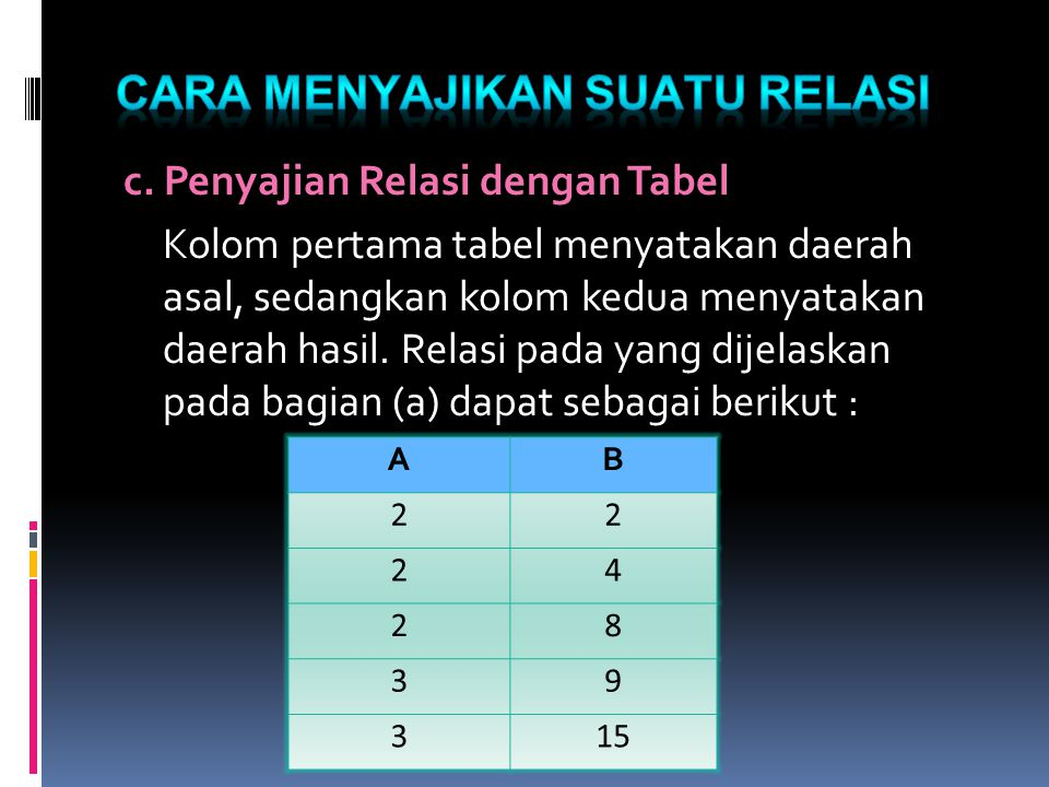  Misalkan A = { 2, 3, 4, 5, 6, 7, 8, 9}, dan relasi R didefinisikan oleh : a R b jika dan hanya jikan a membagi b, dimana a, b ∈ A,  Dengan memperhatikan definisi relasi R pada himpunan A, maka : R = {(2, 2), (2, 4), (2, 6), (2, 8), (3, 3), (3, 6), (3, 9), (4, 4), (4, 8),(5,5),(6,6),(7,7), (8,8),(9,9)}  Ketika (2, 4) ∈ R dan (4, 8) ∈ R terlihat bahwa (2, 8) ∈ R.