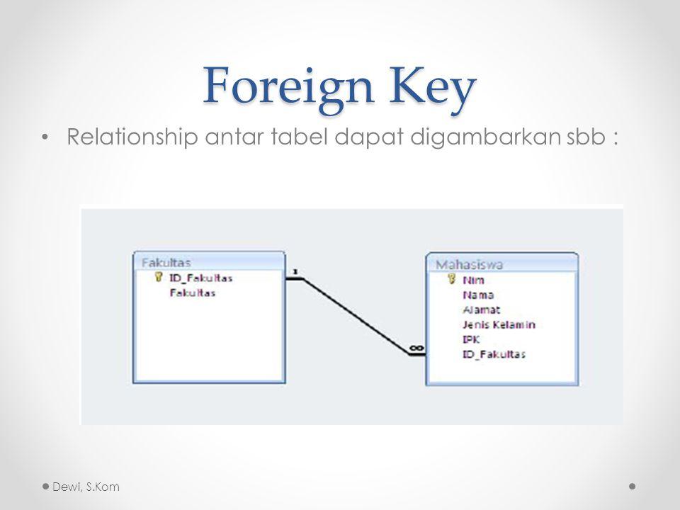 Foreign Key Pada Gambar di slide 6 terdapat relationship antara tabel Mahasiswa dan Fakultas.