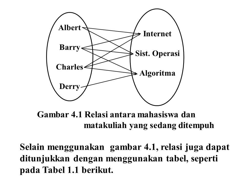 Gambar 4.1 Relasi antara mahasiswa dan matakuliah yang sedang ditempuh Albert Barry Charles Derry Internet Sist. Operasi Algoritma Selain menggunakan