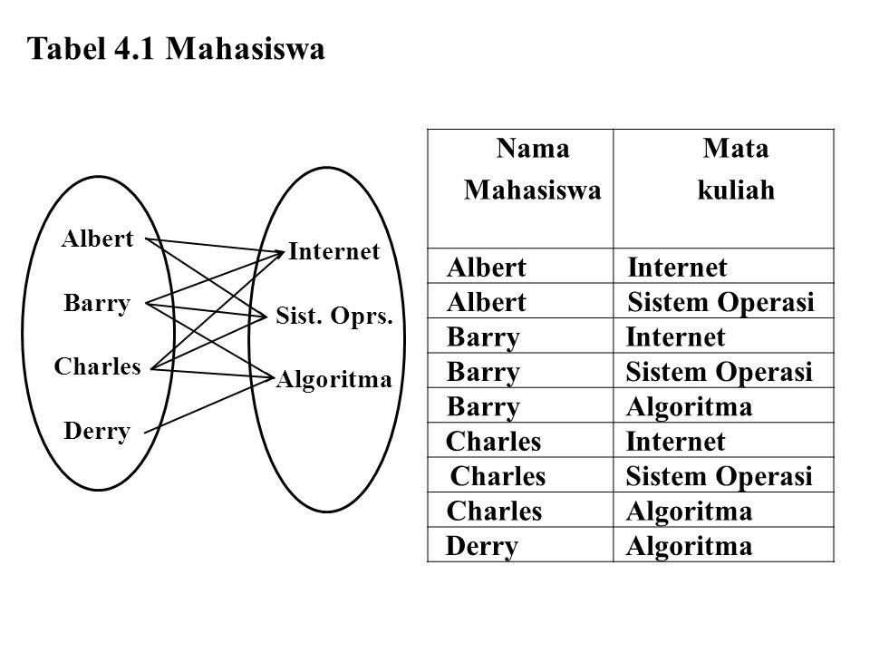 Nama Mahasiswa Mata kuliah Albert Internet Albert Sistem Operasi BarryInternet BarrySistem Operasi Barry Algoritma CharlesInternet CharlesSistem Opera