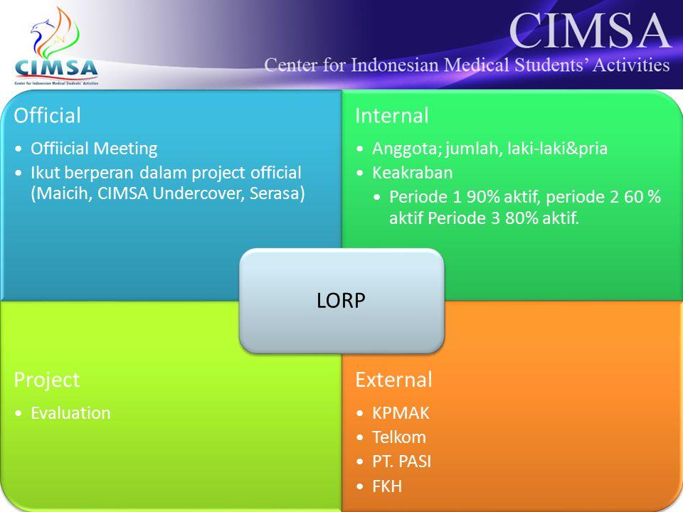 Official Offiicial Meeting Ikut berperan dalam project official (Maicih, CIMSA Undercover, Serasa) Internal Anggota; jumlah, laki-laki&pria Keakraban