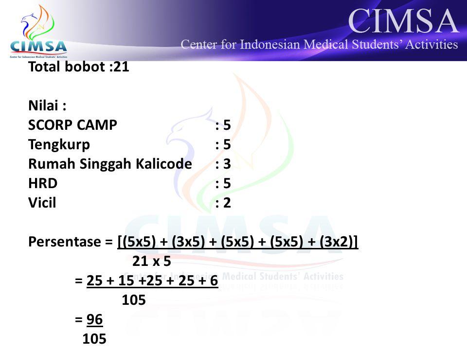 Total bobot :21 Nilai : SCORP CAMP : 5 Tengkurp: 5 Rumah Singgah Kalicode: 3 HRD: 5 Vicil: 2 Persentase = [(5x5) + (3x5) + (5x5) + (5x5) + (3x2)] 21 x 5 = 25 + 15 +25 + 25 + 6 105 = 96 105