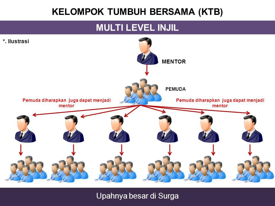 KELOMPOK TUMBUH BERSAMA (KTB) MENTOR PEMUDA Pemuda diharapkan juga dapat menjadi mentor MULTI LEVEL INJIL Upahnya besar di Surga *. Ilustrasi