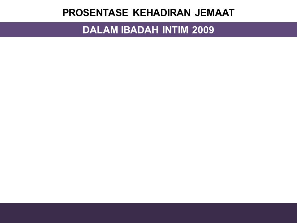 PROSENTASE KEHADIRAN JEMAAT DALAM IBADAH INTIM 2009