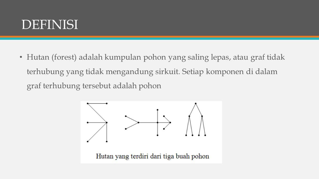 DEFINISI Hutan (forest) adalah kumpulan pohon yang saling lepas, atau graf tidak terhubung yang tidak mengandung sirkuit. Setiap komponen di dalam gra
