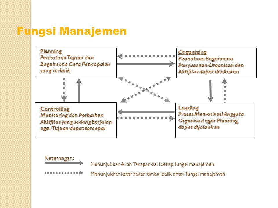 Planning Penentuan Tujuan dan Bagaimana Cara Pencapaian yang terbaik Organizing Penentuan Bagaimana Penyusunan Organisasi dan Aktifitas dapat dilakuka