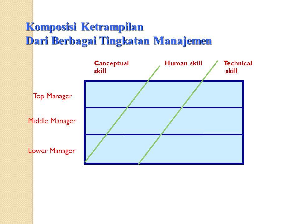 Canceptual skill Human skillTechnical skill Komposisi Ketrampilan Dari Berbagai Tingkatan Manajemen Top Manager Middle Manager Lower Manager