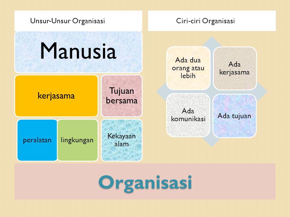 Organisasi Unsur-Unsur Organisasi Ciri-ciri Organisasi Manusia kerjasama peralatanlingkungan Tujuan bersama Kekayaan alam Ada dua orang atau lebih Ada