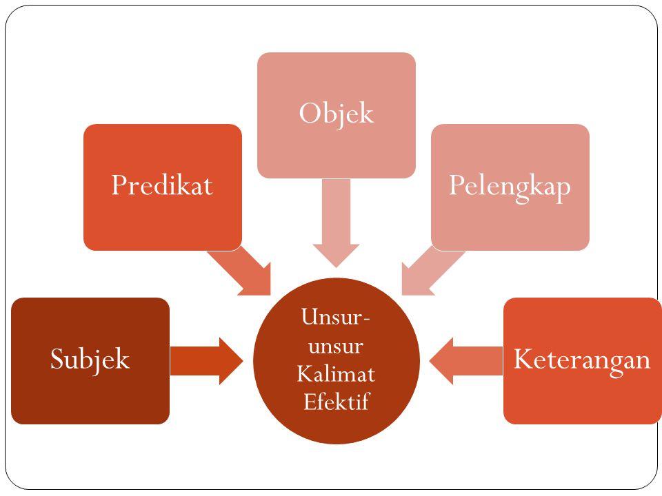 Unsur- unsur Kalimat Efektif SubjekPredikatObjek Pelengka p Keteranga n