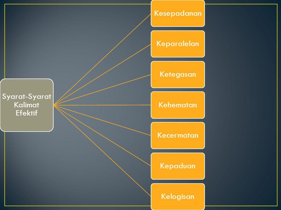 Syarat-Syarat Kalimat Efektif KesepadananKeparalelanKetegasanKehematanKecermatanKepaduanKelogisan