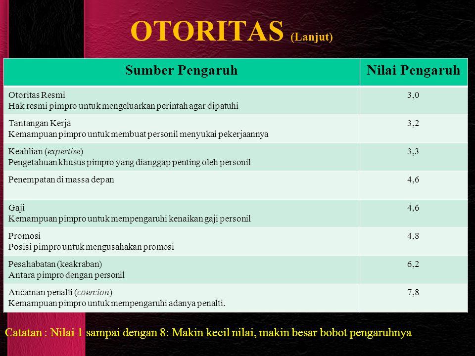 OTORITAS (Lanjut) Sumber PengaruhNilai Pengaruh Otoritas Resmi Hak resmi pimpro untuk mengeluarkan perintah agar dipatuhi 3,0 Tantangan Kerja Kemampua