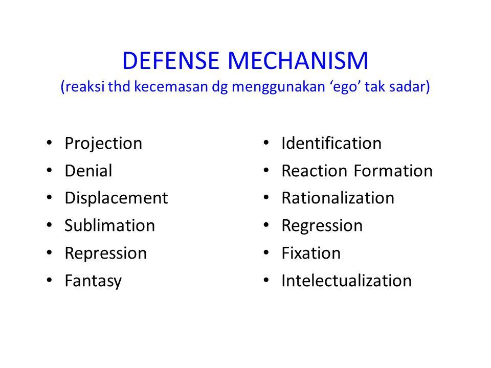 DEFENSE MECHANISM (reaksi thd kecemasan dg menggunakan 'ego' tak sadar) Projection Denial Displacement Sublimation Repression Fantasy Identification Reaction Formation Rationalization Regression Fixation Intelectualization