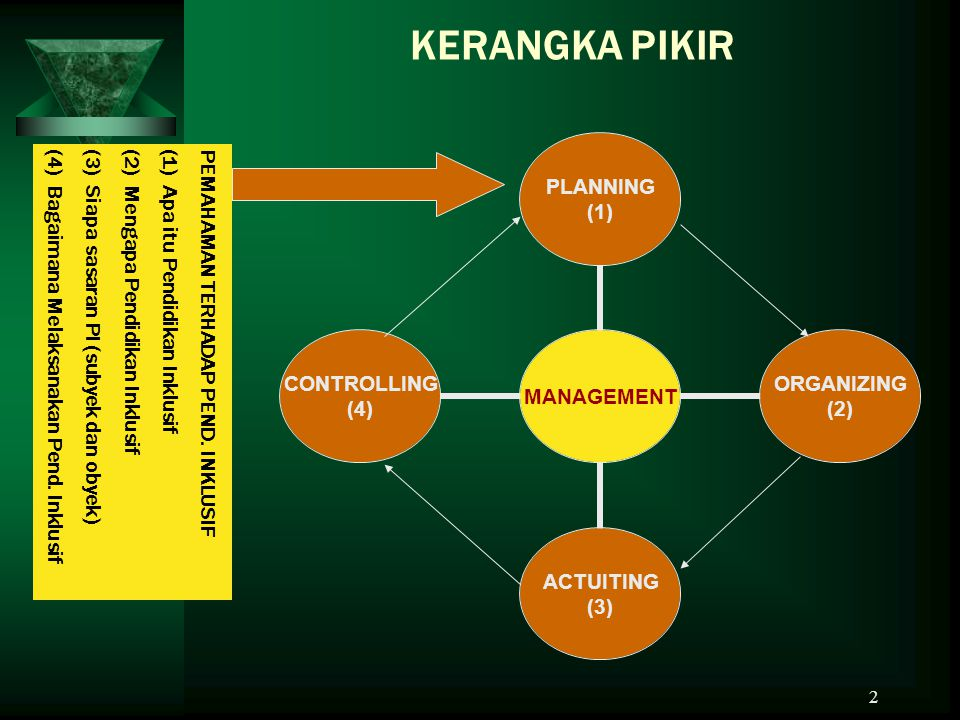 2 KERANGKA PIKIR MANAGEMENT PLANNING (1) ORGANIZING (2) ACTUITING (3) CONTROLLING (4) PEMAHAMAN TERHADAP PEND.