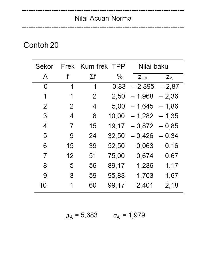Contoh 20 Sekor Frek Kum frek TPP Nilai baku A f Σf % z nA z A 0 1 1 0,83 – 2,395 – 2,87 1 1 2 2,50 – 1,968 – 2,36 2 2 4 5,00 – 1,645 – 1,86 3 4 8 10,