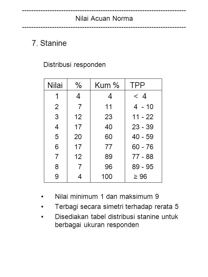 7. Stanine Distribusi responden Nilai % Kum % TPP 1 4 4 < 4 2 7 11 4 - 10 3 12 23 11 - 22 4 17 40 23 - 39 5 20 60 40 - 59 6 17 77 60 - 76 7 12 89 77 -