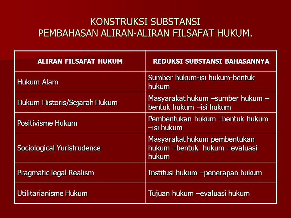 KONSTRUKSI SUBSTANSI PEMBAHASAN ALIRAN-ALIRAN FILSAFAT HUKUM. ALIRAN FILSAFAT HUKUM REDUKSI SUBSTANSI BAHASANNYA Hukum Alam Sumber hukum-isi hukum-ben