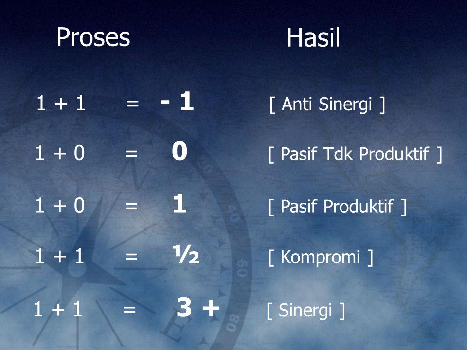 1 + 1 = - 1 [ Anti Sinergi ] 1 + 0 = 0 [ Pasif Tdk Produktif ] 1 + 0 = 1 [ Pasif Produktif ] 1 + 1 = ½ [ Kompromi ] 1 + 1 = 3 + [ Sinergi ] Proses Has