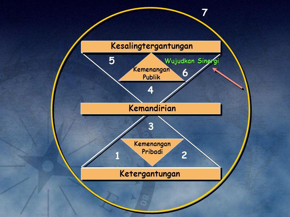 KEMANDIRIAN [ H1-3 ] BERPIKIR M-M [ H4 ] BERUSAHA MENGERTI DAHULU BARU DIMENGERTI [ H5 ] WUJUDKAN SYNERGY [ H6 ]