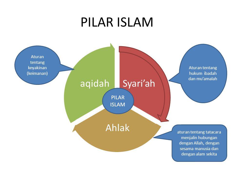 PILAR ISLAM Syari'ah Ahlak aqidah PILAR ISLAM Aturan tentang hukum ibadah dan mu'amalah Aturan tentang keyakinan (keimanan) aturan tentang tatacara me