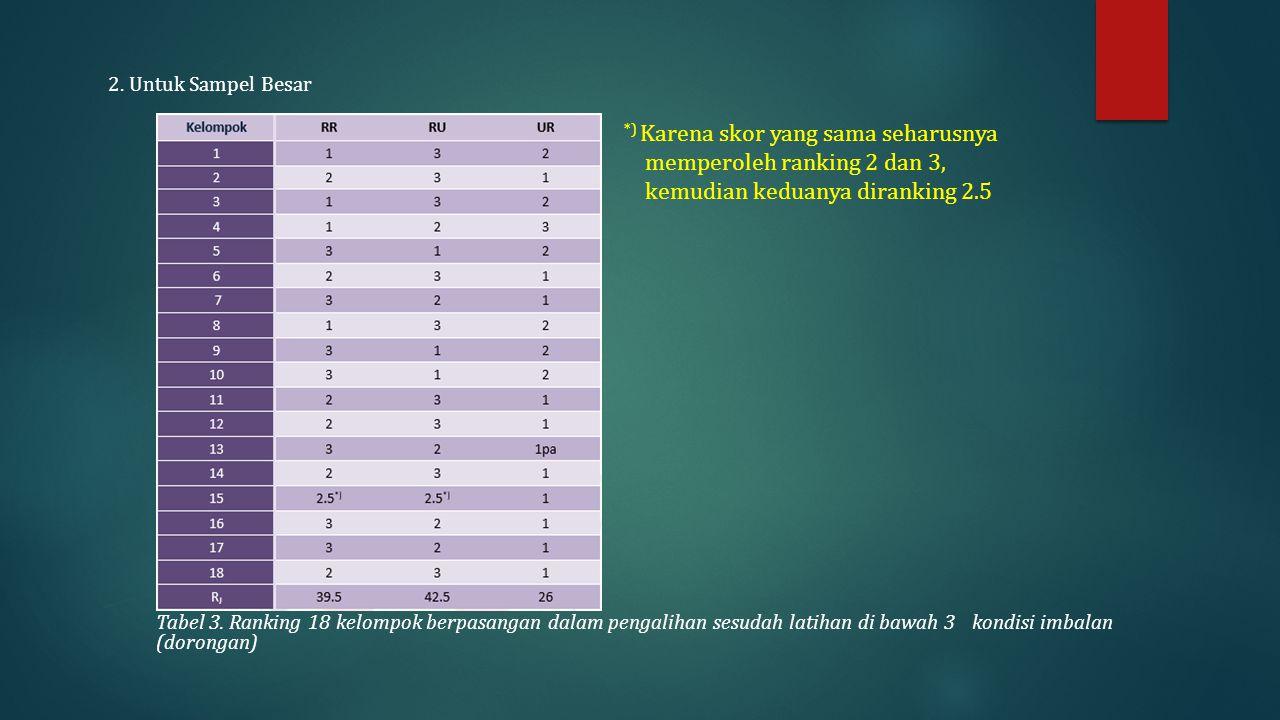 2.Untuk Sampel Besar Tabel 3.