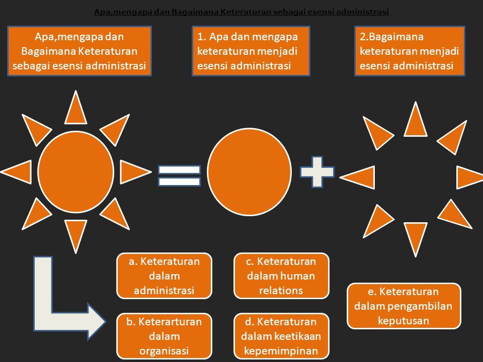 Apa,Mengapa dan Bagaimana Keteraturan Sebagai Esensi Administrasi ?.