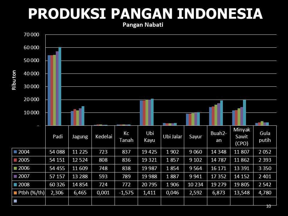 PRODUKSI PANGAN INDONESIA 10