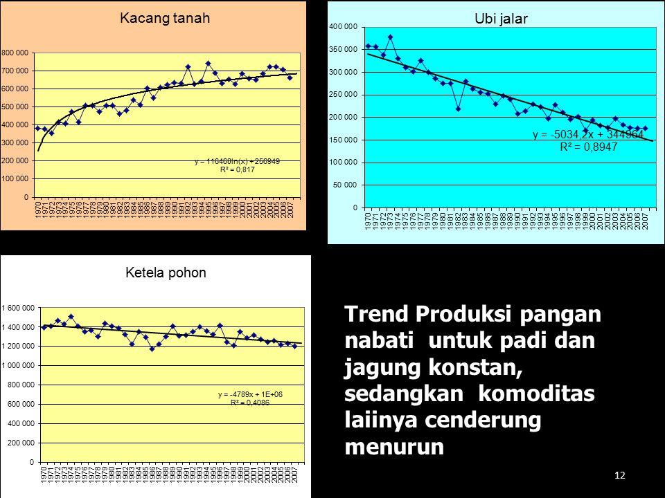 Trend Produksi pangan nabati untuk padi dan jagung konstan, sedangkan komoditas laiinya cenderung menurun 12